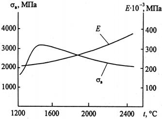 Влияние температуры графитизации на свойства углеродных волокон
