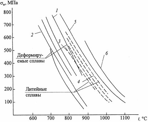 Влияние температуры на 100-часовую длительную прочность жаропрочных никелевых сплавов