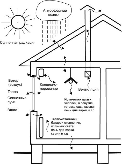 Взаимодействие климата и микроклимата помещения