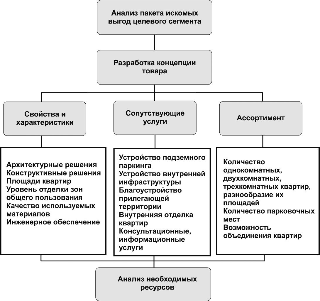 Порядок разработки товарной политики и стратегии