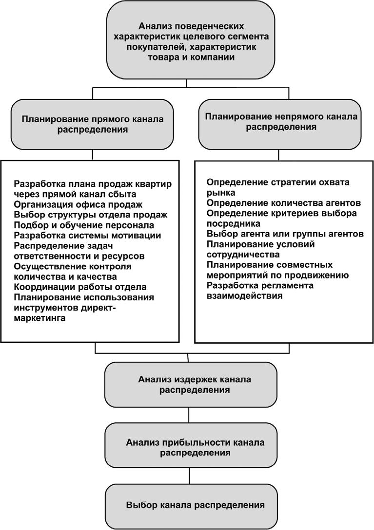 Порядок разработки политики и стратегии распределения