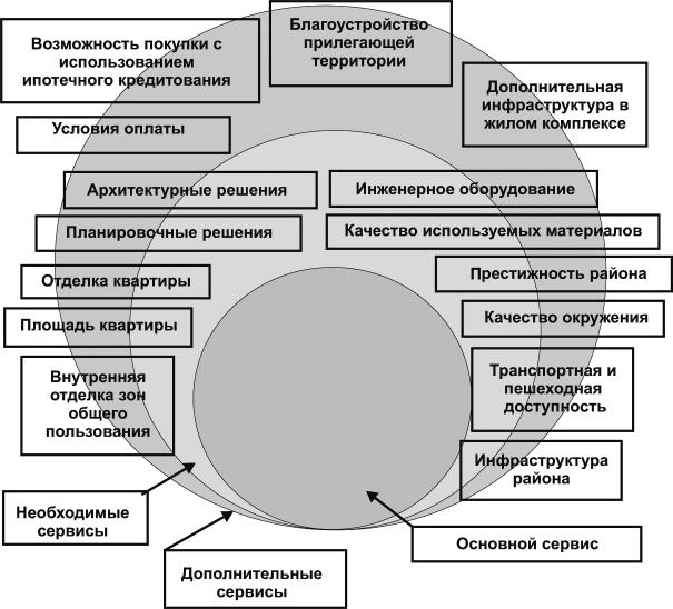 Концепция товара как совокупности свойств