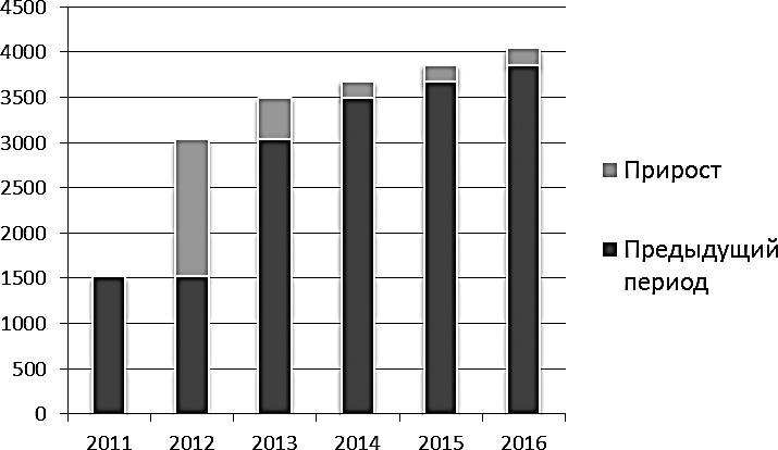 Прогноз спроса в сегменте «эконом-класса»