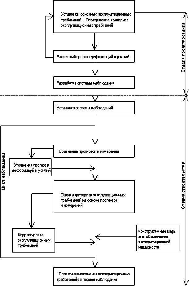 Схема технологического процесса мониторинга