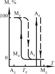 Зависимость фазового состава сплава от температуры