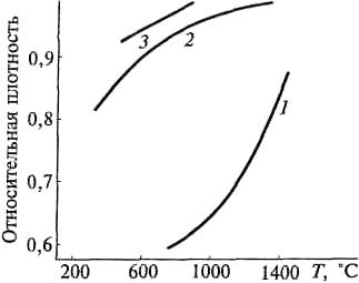 Зависимость от температуры относительной плотности ультрадисперсного порошка TiN