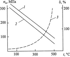Зависимость прочности композиции Al–Al3Ni и Аl–СuАl2 и относительного удлинения композиции CuAl2 от температуры