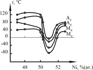 Зависимость температур прямого и обратного мартенситного превращения