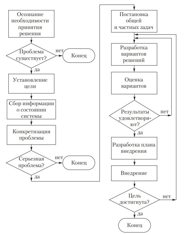 Алгоритм процесса принятия решений