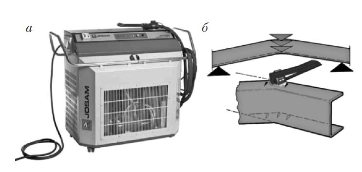 Аппарат для индукционного нагрева и схема его работы