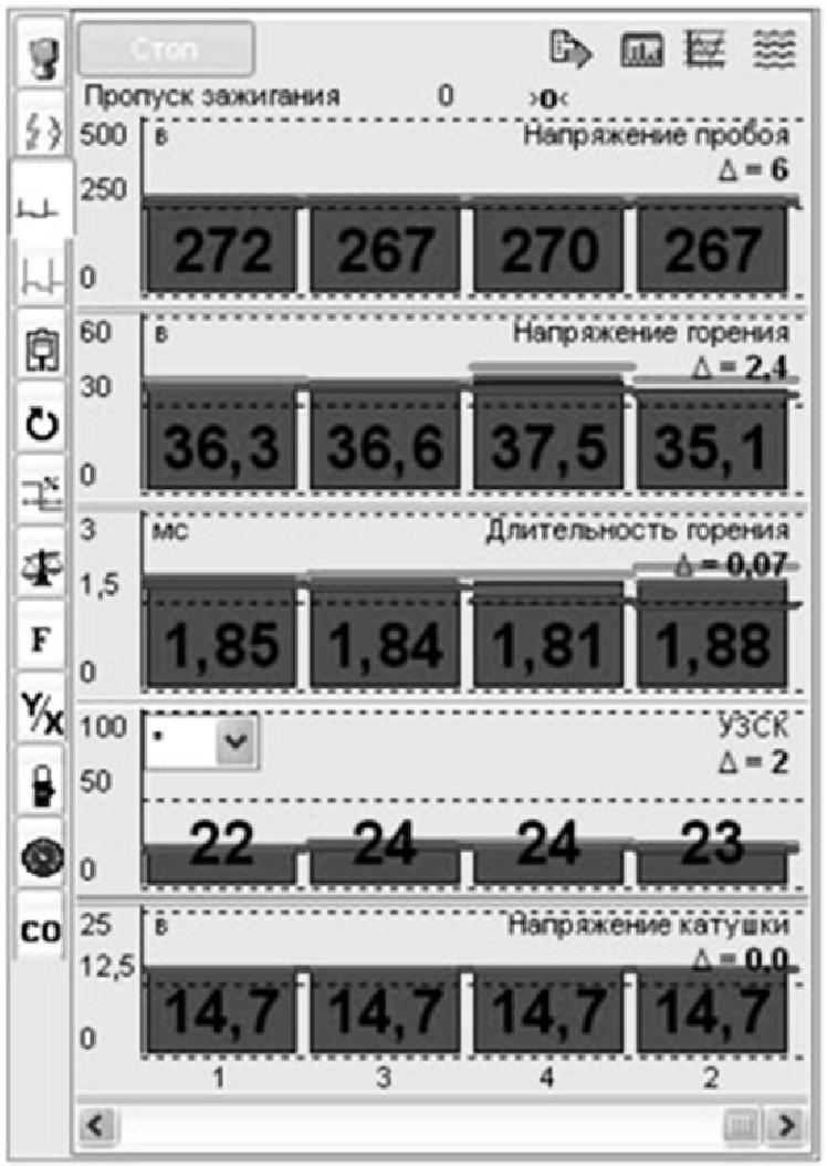 Цифровые значения параметров системы зажигания