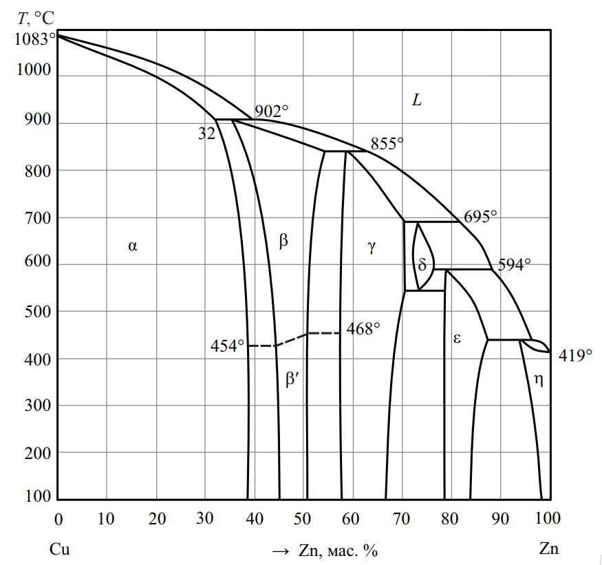 Диаграмма состояния медь-цинк