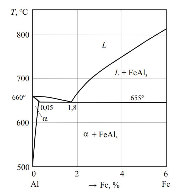 Диаграмма состояния системы Al–Fe
