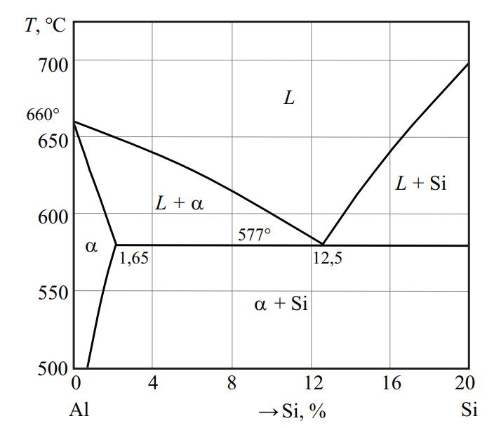 Диаграмма состояния системы Al–Si