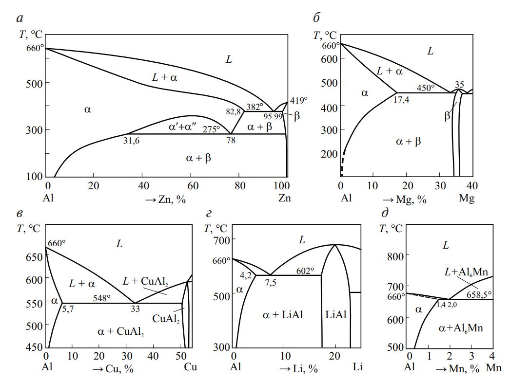 Диаграммы состояния систем Al