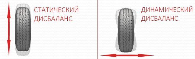 Дисбаланс колес автомобиля