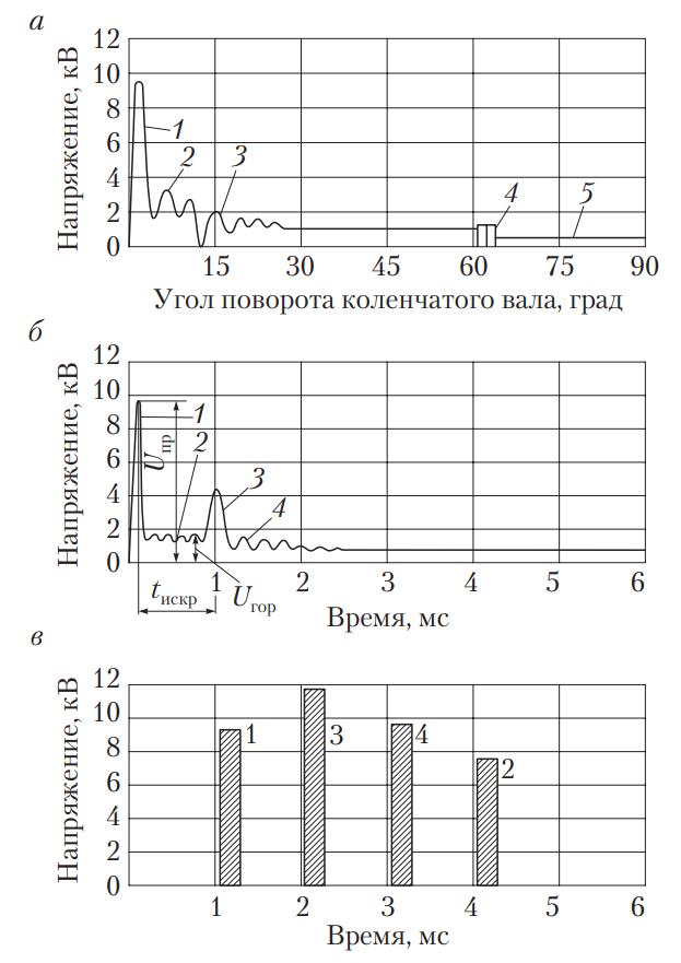 Эталонные осциллограммы первичного и вторичного напряжения; напряжения на электродах свечи