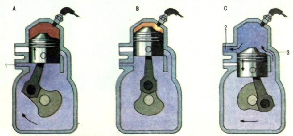 Этапы работы поршня в двухтактном двигателе