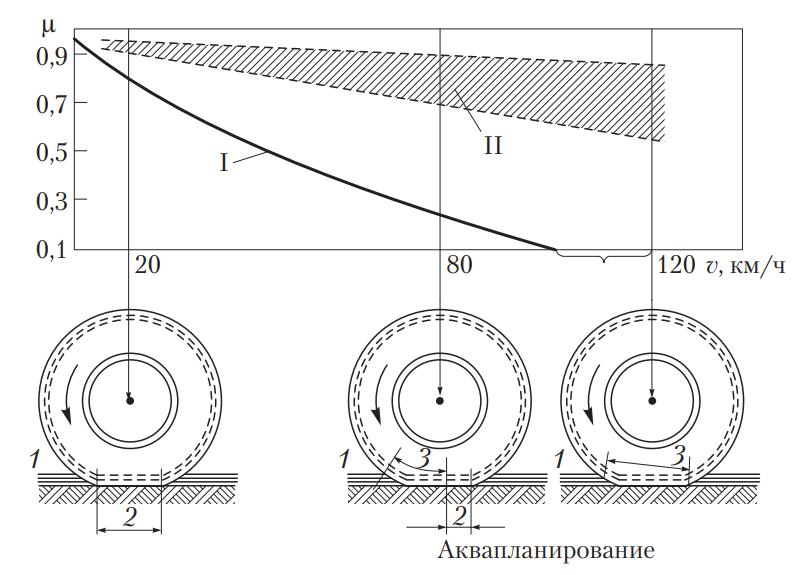 Этапы вхождения шины в режим аквапланирования