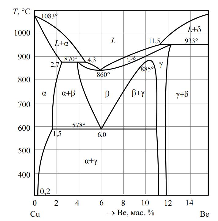 Фазовая диаграмма Cu–B