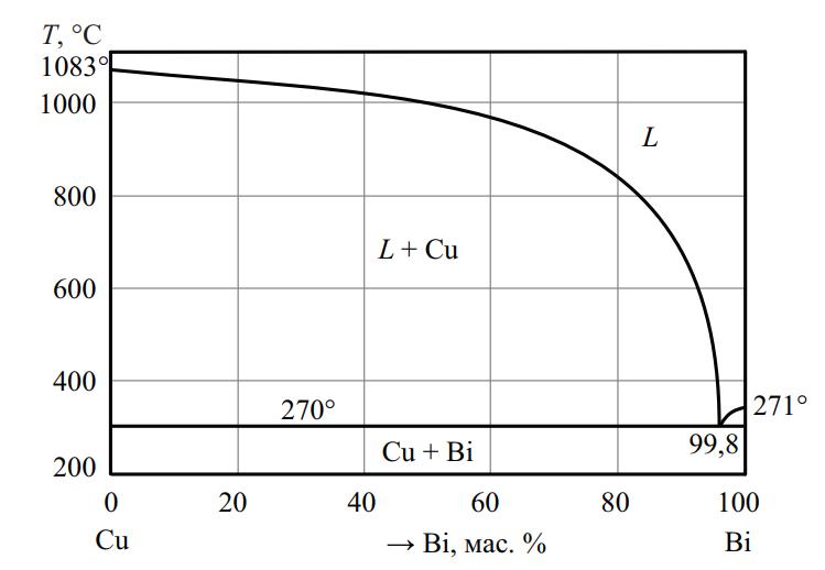 Фазовая диаграмма системы Cu–Bi