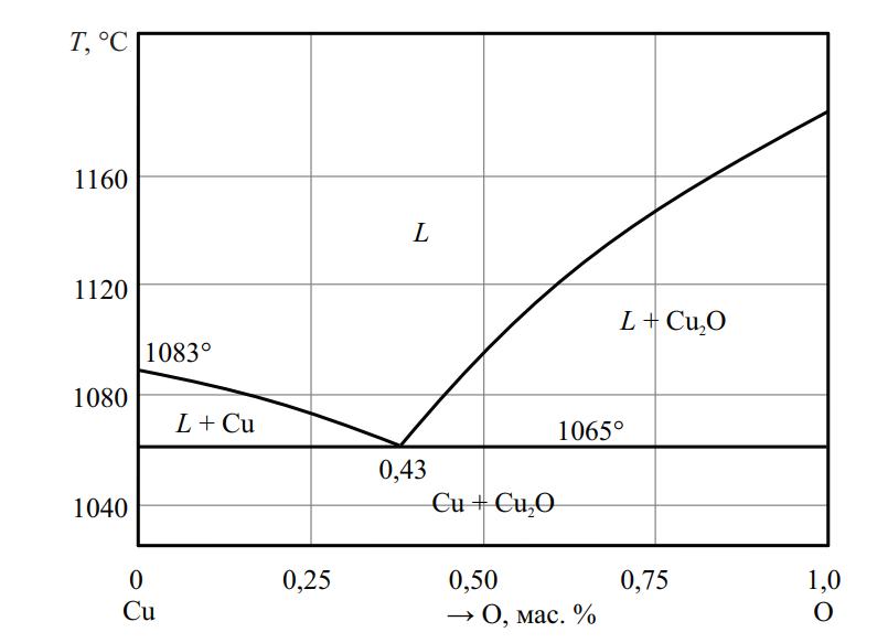 Фазовая диаграмма системы Cu–O