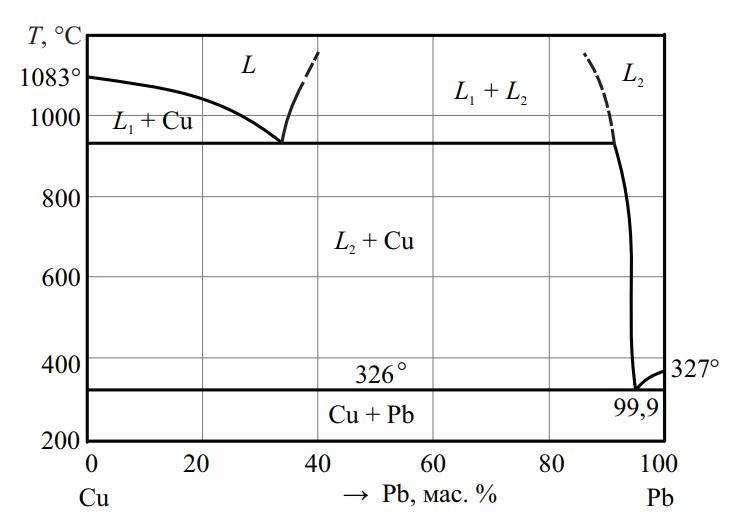 Фазовая диаграмма системы Cu–Pb