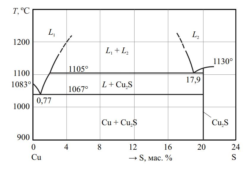 Фазовая диаграмма системы Cu–S