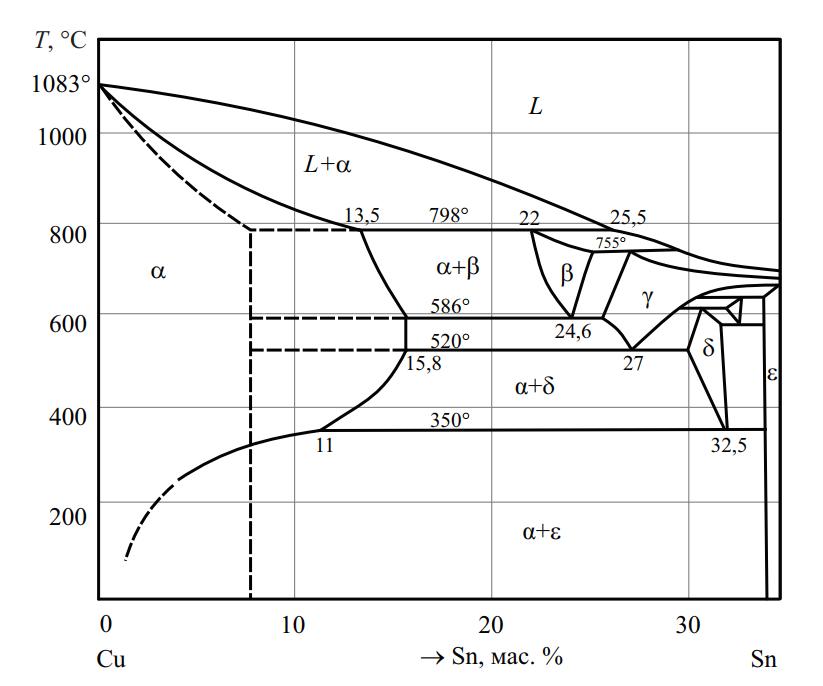 Фазовая диаграмма системы Cu–Sn