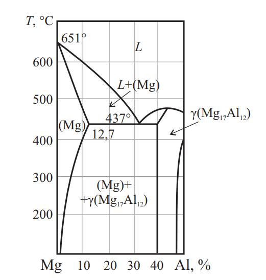 Фазовая диаграмма системы Mg–Al