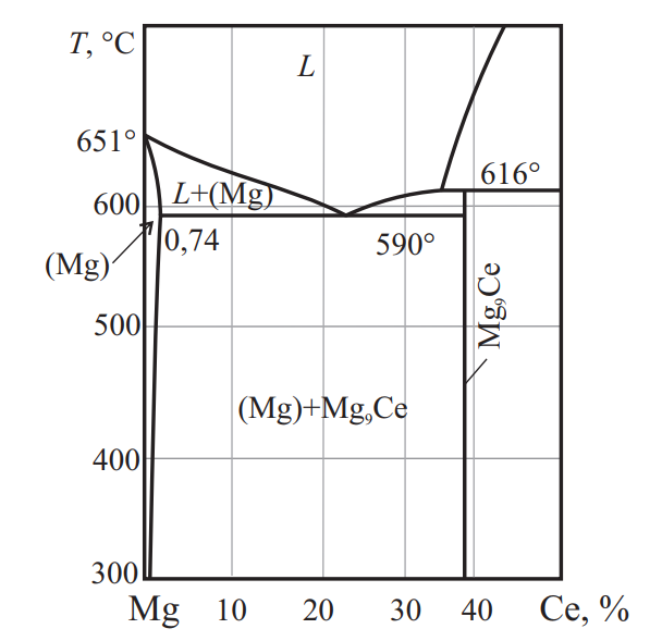 Фазовая диаграмма системы Mg–Ce