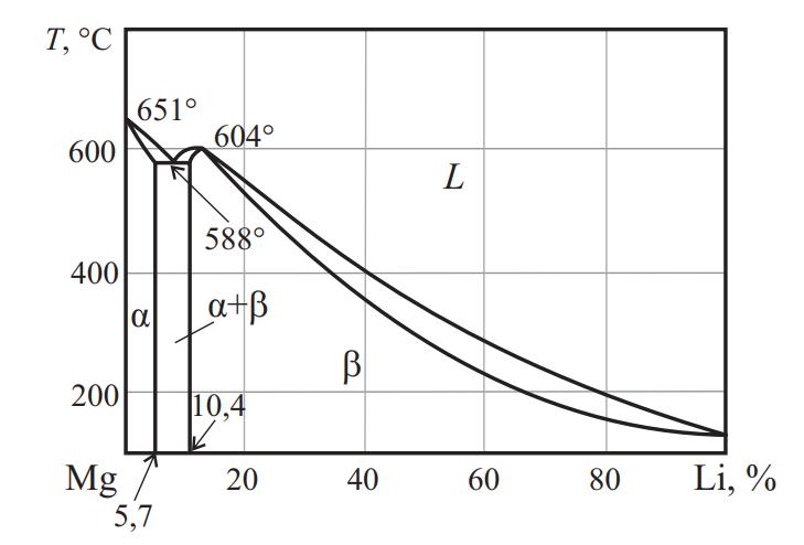 Фазовая диаграмма системы Mg–Li