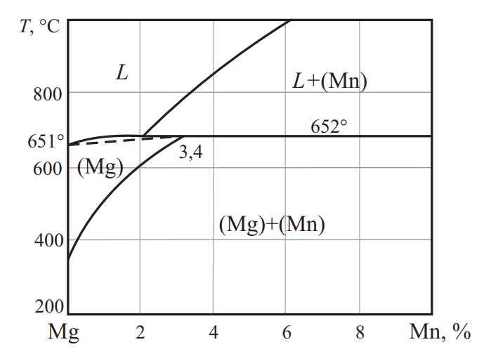 Фазовая диаграмма системы Mg–Mn