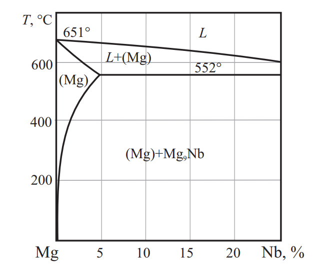 Фазовая диаграмма системы Mg–Nd