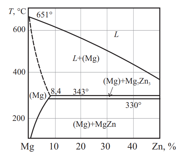 Фазовая диаграмма системы Mg–Zn
