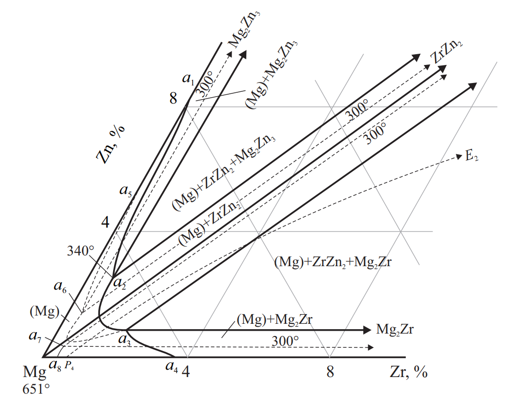 Фазовая диаграмма системы Mg–Zn–Zr
