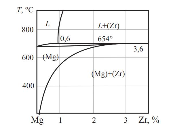 Фазовая диаграмма системы Mg–Zr
