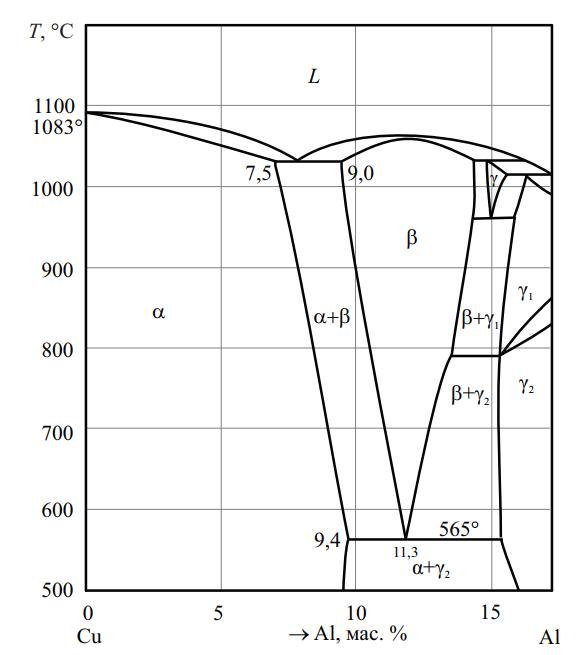 Фазовая диаграмма системы Сu–Аl
