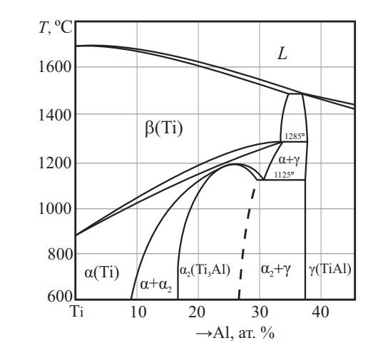 Фазовая диаграмма системы Ti–Al