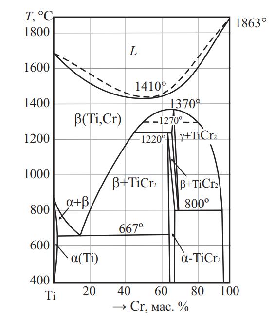 Фазовая диаграмма системы Ti–Cr