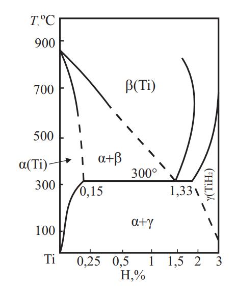 Фазовая диаграмма системы Ti–H