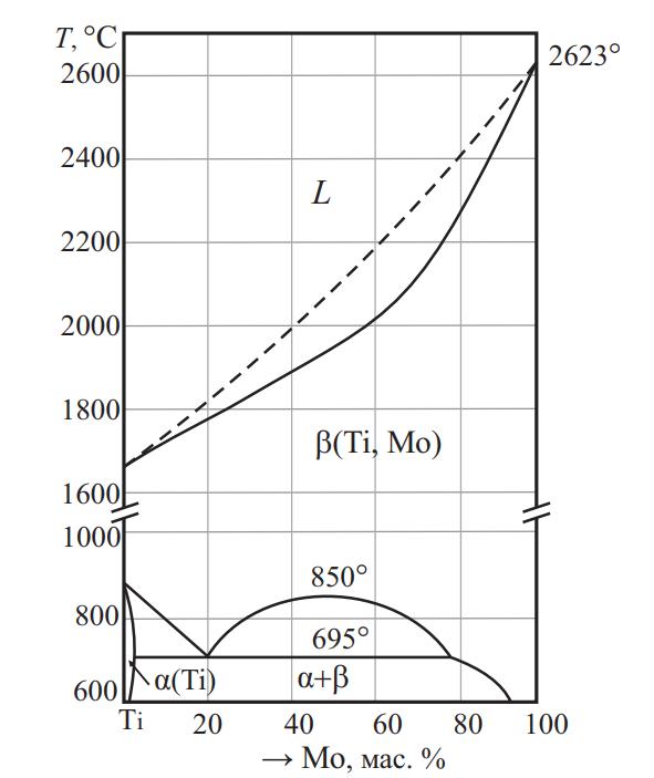 Фазовая диаграмма системы Ti–Mo