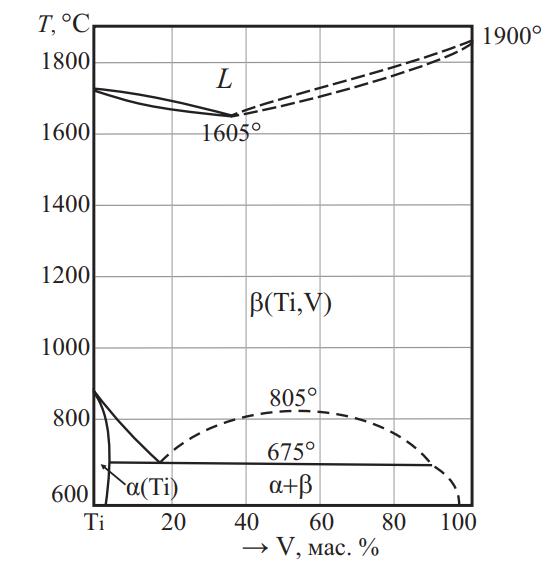 Фазовая диаграмма системы Ti–V