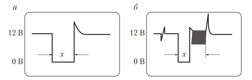 Формы импульсов при работе форсунки электронной системы впрыска
