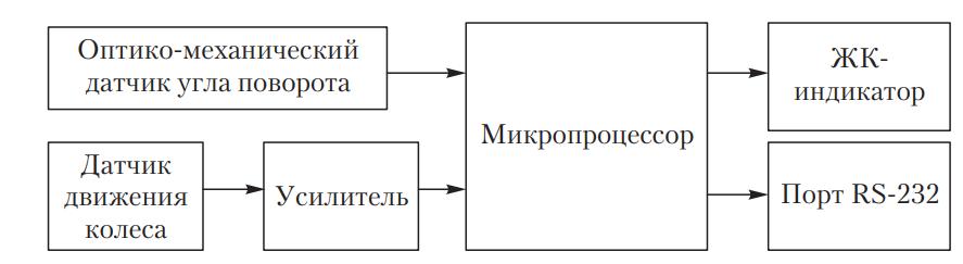 Функциональная схема люфтомера ИСЛ‑401