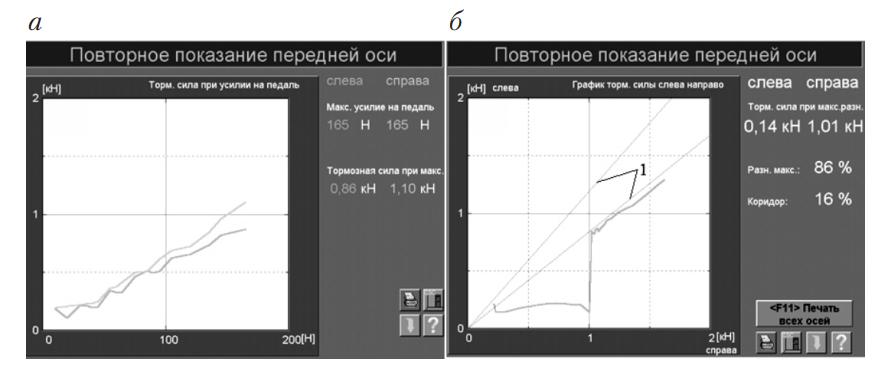 Графическое отображение динамики процесса торможения