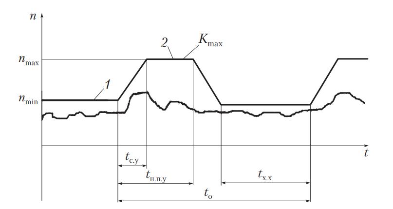 график зависимости частоты вращения и дымности от времени