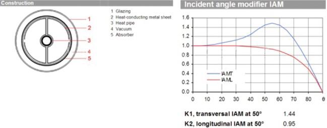 Графики изменения угловых коэффициентов некоторых типов солнечных тепловых коллекторов