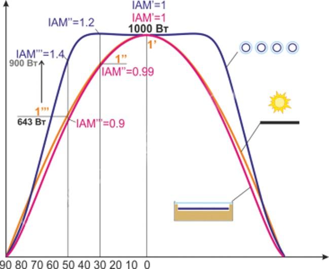 Графики зависимости мощности солнечного излучения от угла падения лучей для разных типов солнечных коллекторов