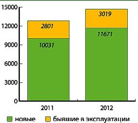 Импорт колесных тракторов в Россию в 2011–2012